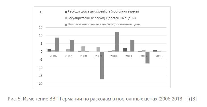 Анализ зарубежного опытаАнализируя структуру ВВП Германии по отраслям в постоянных и текущих ценах, отчетливо видно, что за последние десять лет добавленная стоимость изменилась по-разному (рис. 3). Реальный рост более чем на 30%25 наблюдался только в сфере логистики и телекоммуникационных услуг. Следовательно, германское правительство решило, что для благополучия всей страны в будущем необходимо сосредоточиться на развитии этих отраслей промышленности. Следует также отметить, что занятость в этих отраслях за рассматриваемый период несколько снизилась. Это означает, что резкое увеличение добавленной стоимости в логистике и телекоммуникационных услугах было достигнуто за счет повышения производительности труда.Кроме того, реальный рост, хотя и в меньших масштабах, наблюдался в горнодобывающей, обрабатывающей и строительной отраслях. Однако если в горнодобывающей и обрабатывающей промышленности рост производства сопровождался сокращением рабочей силы, то в строительстве рост добавленной стоимости был обусловлен увеличением занятости в этой отрасли. То есть сегодня Германия продолжает наращивать производительность труда в горнодобывающей и обрабатывающей отраслях, в отличие от строительства, где рост обеспечен экстенсивно.Для того чтобы сгладить неравномерность роста производительности труда в этих секторах экономики по сравнению с транспортными и телекоммуникационными услугами, правительство Германии использует денежно-кредитную политику. За счет повышения уровня цен в одной отрасли ее добавленная стоимость и, как следствие, уровень производительности труда повышаются быстрее, чем в других. В связи с этим рост производства в текущих ценах в промышленности и строительстве был выше, чем в логистике и телекоммуникационных услугах.Самые низкие темпы роста добавленной стоимости в постоянных ценах зафиксированы в сельском хозяйстве (0,5%25) и торговле (1%25). Небольшие изменения в этих секторах экономики, скорее всего, связаны с тем, что число людей в Германии за последние 