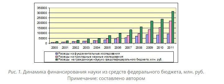 Как государство стимулирует инновационную деятельность в Российской Федерации Объем бюджетных стимулов для российской науки растет в среднем на 30%25 ежегодно (рис. 1). В целом темпы роста этого показателя не стабильны, так как в докризисный период с 2000 по 2008 год прирост объема составил в среднем 32%25 при максимальном значении в 2005 году 62%25. Если в 2009 году рост объема бюджетных льгот составил 35%25, то в 2010 году он снизился до 8%25, зафиксировав минимальное значение за весь рассматриваемый период. К 2011 году темпы роста достигли докризисного среднего уровня в 32%25.Бюджетные субсидии могут предоставляться субъектам инновационной деятельности на условиях софинансирования расходов по уплате процентов по кредитам субъектов инновационной деятельности в кредитных организациях и в целях возмещения части затрат (расходов), направленных на приобретение основных средств, непосредственно используемых для производства инновационной продукции. Закон устанавливает критерии отбора субъектов инновационной деятельности, претендующих на получение бюджетных субсидий, а также условия и порядок предоставления субсидий.Федеральные целевые программы и межгосударственные целевые программы, в реализации которых участвует Российская Федерация в инновационной сфере (далее – целевые программы или ФЦП) как инструменты прямого метода бюджетного стимулирования инновационной деятельности, представляют собой комплекс научно-исследовательских, опытно-конструкторских, производственных, социально-экономических, организационно-экономических и иных мер, обеспечивающих инновационное развитие экономики, а также эффективное решение системных проблем в области государственного, экономического, экологического, социального и культурного развития Российской Федерации.Инновационные целевые программы являются одним из важнейших средств реализации государственной структурной, научно-технической и инновационной политики, активно влияющих на ее социально-экономическое развитие, и ориентированы на реа