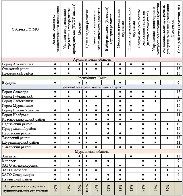 Вопросы развития арктических муниципальных образований: методология Целью настоящей статьи является определение основных предлагаемых подходов и оценку их практической реализации в регионах Арктической зоны РФ, а также на конкретных территориях. В рамках статьи представлен анализ сформированной институциональной и методической базы, регулирующей стратегическое планирование на муниципальном уровне в Арктической зоне РФ, определены особенности формирования муниципальных стратегий с учетом региональных стратегий, а также оценено состояние внедрения документов целеполагания на муниципальном уровне. Объектами анализа в статье выступают муниципальные стратегии, действующие в настоящее время, а также нормативная, методическая и методологическая база, регулирующая сферу стратегического планирования в Арктической зоне РФ.В ходе проведенного исследования был применен широкий круг научных методов. В рамках компаративного подхода к изучению состояния институциональной базы, применялся контентный и институциональный анализ системы стратегического планирования на муниципальном уровне. Отбор первичных данных осуществлялся на основе сплошного мониторинга, а их обработка достигалась эмпирическими методами экспертизы, агрегации и проведения системного анализа.Основным источником первичных сведений о наличии муниципальных стратегий явились официальные сайты муниципальных образований в сети «Интернет», а также государственная автоматизированная система «Управление», на основе которой осуществляется агрегация всех документов стратегического планирования федерального, регионального и муниципального уровней. Первичные данные для статьи были сформированы по состоянию на 01.05.2019.Обсуждение известных позиций и точек зрения.В настоящее время сфера муниципального стратегического планирования в Арктической зоне РФ изучена в недостаточной степени. Специфика же ситуации в муниципалитетах Севера и Арктики состоит в том, что на возможности их развития накладывает негативный отпечаток дискриминац