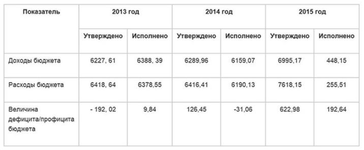"""Вопросы развития промышленной и транспортной инфраструктуры Республики СахаЭкономика Республики Саха (Якутия) имеет ресурсную направленность. Доминирующую роль в промышленности играет добыча полезных ископаемых (алмазов, золота, угля и др.), доля которой выросла с 77,5 %25 в 2005 г. до 82,3 %25 в 2014 г..Рис. 1. Объем отгруженных товаров собственного производства, выполненных работ и услуг собственными силами по видам экономической деятельности в РС (Я) (в фактически действовавших ценах; тысяч рублей)Темпы роста промышленного производства достигли пика в 2010 г. – 122, 8 %25, с 2010 г. постепенно снижаются.Рис. 2. Индексы промышленного производства по видам экономической деятельности (в процентах к предыдущему году)Таблица 1. Производство отдельных видов промышленной продукции в РС(Я), 1990-2014 гг.1Согласно Таблице 1, только алмазный, нефтяной и газовый секторы увеличили добычу (производство) по сравнению с 1990 годом. За десятилетний период в регионе реализован ряд масштабных проектов, связанных с освоением месторождений полезных ископаемых, строительством нефте-и газопроводов, в соответствии с принятой в 2007 году """"схемой комплексного развития производительных сил, энергетики и транспорта Республики Саха(Якутия) до 2020 года""""2, которая предусматривала ускоренное развитие черной и цветной металлургии, нефтегазодобычи, добычи полезных ископаемых и Урана, строительство и реконструкцию транспортной инфраструктуры.На территории Республики Саха (Якутия) экономический рост обеспечивается увеличением объемов добычи полезных ископаемых, перерабатывающие отрасли практически не развиты, а предприятия, производящие товары народного потребления, терпят убытки. Десять лет назад это соответствовало общим проблемам российской промышленности. К сожалению, в настоящее время можно констатировать только сырьевую специализацию региона и провал в стремлении развивать производство готовой продукции. Разрыв в уровне развития между добывающей и перерабатывающей промышленностями республик"""