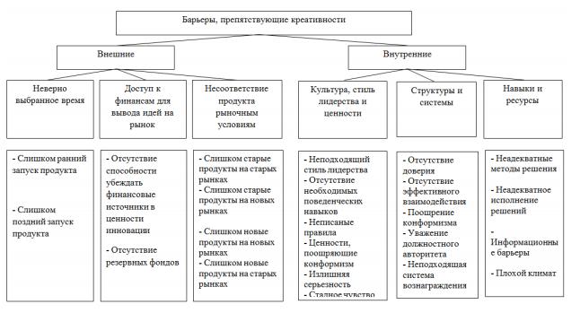 """Варианты развития регионов в РФ Федеральный закон"""" О стратегическом планировании в Российской Федерации"""", принятый в середине 2014 года, возродил процесс формирования стратегий развития регионов, что потребовало не только разработки аналитических вопросов, но и учета аспектов креативности этого процесса. Традиционно планирование-это рутинная процедура с точки зрения регламента и последовательности разработки мероприятий, подлежащих реализации. Стратегическое планирование, основанное на стремлении творчески подойти к возможным изменениям в отдаленном будущем, имеет существенные недостатки с точки зрения разрыва между попытками заглянуть в будущее и попытками сформировать системное и сбалансированное большое количество разнонаправленных мероприятий. Динамика изменений в начале ТРЕТЬЕГО тысячелетия во внешней и внутренней среде социально-экономических систем свидетельствует о том, что необходимы новые способы реагирования на происходящие изменения, а еще лучше – улавливать наметившиеся тенденции. В условиях, когда """"нерегулярные и непредсказуемые изменения стали нормой"""", как отмечал известный английский теоретик менеджмента Чарльз Хэнди, важно обеспечить баланс между ориентацией на стратегическое развитие и эффективностью реагирования на изменчивость ситуаций. По мнению специалистов, такой баланс между творческой активностью сотрудников и функционированием процессов и систем внутри самой организации может быть достигнут только творческими социально-экономическими системами, способными использовать возникающие парадоксы в своих интересах.Органы власти, структура которых основана на иерархическом принципе, в первую очередь поощряют референтное поведение и принятие решений в соответствии с действующими нормативными актами, что ограничивает креативность и стимулирует эффективность. Более того, процесс вовлечения в разработку креативных и стратегически значимых решений также является проблемой, поскольку основные группы влияния на формирование стратегии (государство, бизнес """