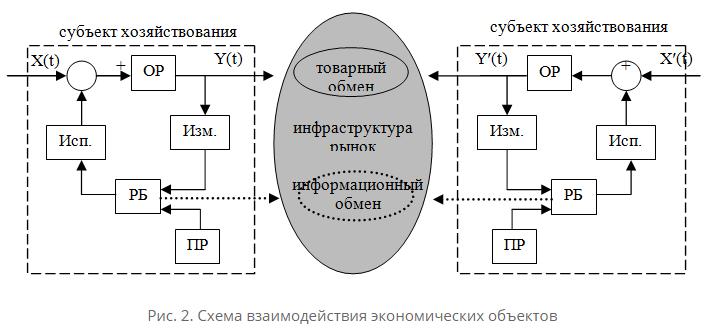 Согласование интересов в управлении территориальной социально – экономической системойСовременная теория управления исходит из предпосылки, что социально-экономические отношения реализуются в условиях любых экономических отношений (рыночных или централизованных) через систему управления, через разработку и осуществление целенаправленных управленческих действий на управляемом объекте на основе принятия и реализации соответствующих решений. Методы достижения целей управления определяются методами, которыми руководствуется субъект управления. В условиях формирования рыночных отношений нет места директивному планированию, а вместе с ним и управлению экономикой народного хозяйства в целом (государство, например, может управлять, и то лишь ограниченными по сравнению с предыдущими временами, только отраслями, которые финансируются из бюджета). Управлять отдельными отраслями рыночной экономики также невозможно: они развиваются в основном на основе саморегулирования. Однако сам рынок порождает ряд негативных последствий: его саморегулирование, например, безразлично к возможным социальным последствиям роста цен; деформируются отрасли образования и культуры; растет монополизм. Здесь, как и в ряде других случаев, абсолютно необходимо контролировать влияние государства, регионов, муниципалитетов на некоторые процессы саморегулирования рыночных отношений.Осуществление таких управляющих воздействий возможно только путем совершенствования методов управления, поскольку в настоящее время экономические, социальные и социально-психологические методы управленческого воздействия на экономику не утратили своего значения. Напротив, раньше эти методы были придатком, своего рода приложением к административно-командному методу, воплощенному в директивном планировании. В настоящее время каждый из этих методов, в том числе и организационно-управленческий, приобретает самостоятельное значение и может быть в полной мере реализован через систему регулирования отдельных элементов саморегулируемых р