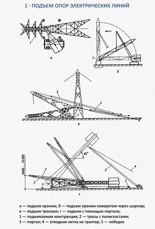 Технология возведения мачт и опор ЛЭП (*)Мачтами называются сооружения постоянного или переменного сечения, значительной высоты и небольших размеров в плане, устойчивость которых обеспечивается расчалками. В отличие от мачт башни имеют большую площадь опирания, обеспечивающую их устойчивость без расчалок. Верхнее сечение башен часто бывает значительно меньше нижнего. К мачтовым сооружениям энергетики и связи относят опоры линий электропередачи, прожекторные опоры, радиомачты и т.д. Надземная часть таких сооружений обычно изготавливается из металла. Монтируются они, как правило, в целом виде после предварительной сборки у места монтажа.Опоры ЛЭП в зависимости от условий транспортирования поставляются плоскими решетчатыми блоками или пространственными секциями, болтовую сборку которых производят с помощью стреловых самоходных кранов у места монтажа. Опоры высотой до 50 м можно устанавливать обычным способом с помощью стрелового крана. Место строповки конструкции должно быть выше ее центра тяжести. Конструкция также может быть установлена на шарнир и повернута краном в проектное положение (рис. 1).Опоры больших размеров и массы поднимают с применением «падающей» стрелы или тросовым подъемом (см. рис. 1, в). Иногда практикуется совместная работа стреловых кранов для подъема и тракторов для тяги и торможения.В начале подъема тяжелых анкерно-угловых опор, когда требуется максимальное усилие тяги, могут использоваться два или даже три трактора. После подъема опоры на 50...60° один из тракторов переходит на торможение, необходимое для предотвращения возможного опрокидывания конструкции.Переходные опоры большой высоты и массы могут монтироваться методом посекционного наращивания. Первые секции конструкции при такой схеме работ устанавливаются стреловым краном, затем этим же краном и полиспастом, закрепленным на смонтированной секции опоры, устанавливается трубчатый ползучий кран с поворотной головкой, перемещающийся с помощью самоходного устройства на каждую из установленных