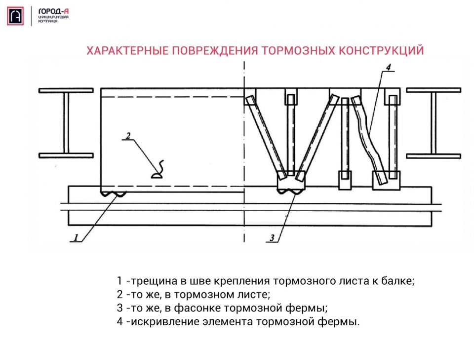Дефекты и повреждения металлических конструкцийДефекты металлических конструкций можно классифицировать по стадиям создания конструкции: дефекты проектирования, дефекты металлопроката, дефекты изготовления, дефекты транспортировки и монтажа.Повреждения принято подразделять на группы в зависимости от причин их возникновения: повреждения от действия нагрузок, повреждения от температурных воздействий, повреждения от агрессивных воздействий, повреждения от наезда транспортных средств и случайных ударов.Дефекты, предопределяемые на стадии проектирования металлических конструкций, могут быть следствием ошибок и просчётов, неадекватной расчётной схемы, неправильного выбора марок сталей и электродов, недостаточного обеспечения местной и общей устойчивости конструкций, неудачного конструирования узлов соединения конструкций, неправильного выбора защиты от коррозии, а также несовершенства нормативных документов периода проектирования.Учет особенностей работы конструкции при выборе расчетной схемы является весьма ответственной задачей, требующей глубоких профессиональных знаний. Как правило, более точной расчетной схеме соответствуют более сложные расчеты, упрощение выполнения которых может явиться одной из причин появления ошибок. Не менее важное значение имеет также и последующее конструирование, реализующее в чертежах все требования и особенности принятой расчетной схемы.Выбор марок сталей и электродов должен осуществляться в зависимости от назначения сооружения, вида конструкции, климатических и динамических воздействий. Неправильный выбор марок сталей может привести к разрушению конструкций вследствие охрупчивания материала при отрицательных температурах, а также при многоцикловых динамических воздействиях. По этой причине неоднократно происходили аварии с обрушением конструкций резервуаров, мостов и транспортерных галерей.Часто причиной аварий является необеспечение местной и общей устойчивости конструкций сооружения.Так, при строительстве зданий не устанавливаются связи