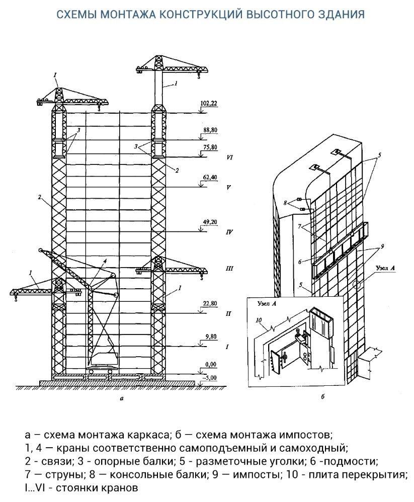 Технологические схемы возведения высотных зданий (*)Схема возведения подземной части высотного здания принципиально не отличается от принятых схем, обычно применяемых при строительстве многоэтажных гражданских зданий, возводимых на свайных фундаментах или жесткой фундаментной плите.При проектировании работ по возведению нулевого цикла следует учитывать, что из-за больших нагрузок на грунт необходимо проводить дополнительную проверку устойчивости подпорных стен подвальных этажей, надежного восприятия нагрузок при возможном перемещении кранов по конструкциям стилобатной части здания, устраивать мощные бетонные фундаменты под стационарные приставные краны и усиленную балластировку крановых путей при использовании передвижных приставных кранов.Выбор метода возведения высотного здания зависит от его объемно-планировочного решения и условий строительства.В возведении надземных конструкций высотного здания участвует большое число подрядных организаций, работа которых должна быть скоординирована генподрядчиком.Наиболее распространенной формой организации работ является поточная, а ведущим потоком — монтаж каркаса. Поэтому ритм выполнения всех других потоков увязывается во времени и пространстве с монтажом. И только после окончания монтажа каркаса условия взаимосвязи и ритм других выполняемых на захватках работ могут быть изменены.Захватки по высоте могут быть поэтажными и поярусными, в плане здание может разбиваться на захватки. Поэтажные захватки применяются при использовании железобетонных колонн высотой на один этаж. При металлических и комбинированных колоннах назначаются захватки высотой на 2...4 этажа.Обычно здания возводятся смежными вертикальными потоками по двухзаватной системе: на смежных захватках осуществляется монтаж каркаса и бетонные работы по устройству ядра жесткости, заделке стыков, швов, бетонированию монолитных участков и др.Работы могут быть организованы и по однозахватной системе с отставанием одного потока от другого по вертикали на один-два яруса. Пр