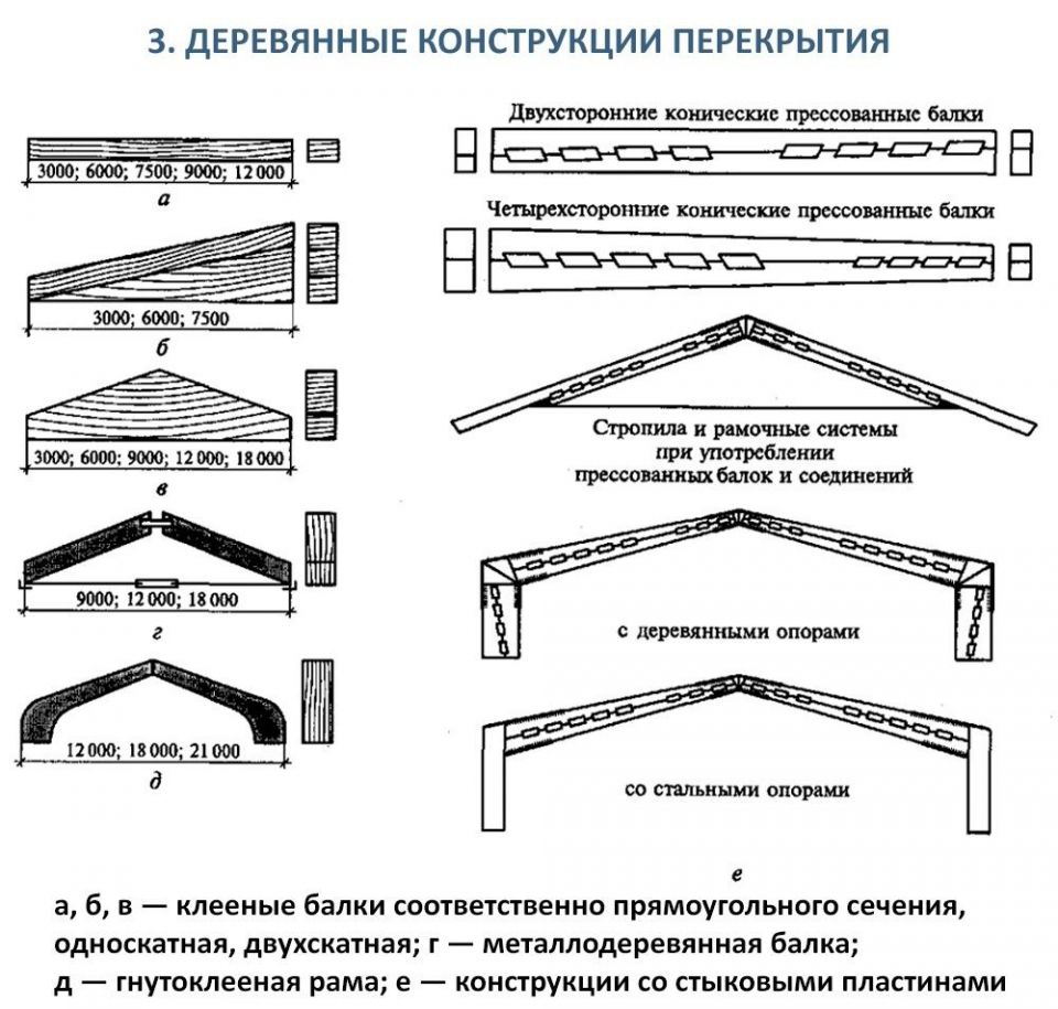 Особенности устройства деревянных перекрытий (*)Перекрытия зданий с деревянными стенами могут быть панельными или балочными. Панели перекрытия опирают через герметизирующие прокладки на стеновые панели, верхнюю обвязку каркаса или рубленые стены и прикрепляют к опоре гвоздями, шурупами или болтами.Панели длиной до 6 м могут укладываться вручную, а панели больших размеров — с помощью крана. Автокран грузоподъемностью до 10 т монтирует панели, объезжая здание со всех сторон. При наличии крана грузоподъемностью более 10 т в стесненных условиях монтаж панелей перекрытия может осуществляться краном, находящимся по одну сторону здания.На рис. 1 показаны схемы работы стреловых кранов при их расположении с одной и двух сторон здания. По большинству показателей, прежде всего экономическим, второй вариант представляется более предпочтительным, поэтому его следует рекомендовать как основной.Использование более мощного крана, перемещающегося с одной стороны здания, может оказаться приемлемым лишь в тех случаях, когда кран в силу каких-либо причин невозможно разместить с другой стороны объекта.Наиболее распространенной конструкцией балочного перекрытия является укладка настила по балкам с черепными брусками. Балки опираются на стены с глухой или открытой заделкой. В последнем случае промежутки между балками заполняются кусками брусьев, имеющих по высоте те же размеры, что и балки.Если деревянные балки замуровывают в каменный цоколь, то в местах заделки их покрывают обмазочной и рулонной гидроизоляцией; во избежание разрушения кладки концы балок должны быть скошенными.При настилке перекрытия по балкам (рис. 2) последние необходимо обшить реечными потолками или отшлифовать с покрытием лаком или краской, облицевать шпоном, пленкой и др.Последний тип конструкции перекрытий затрудняет использование утеплителя, поэтому укладка настила по черепным брускам получила большее распространение в виде наката или щитов, несущих нагрузку от утеплителя.При реечной обшивке потолков, чтобы спрятат