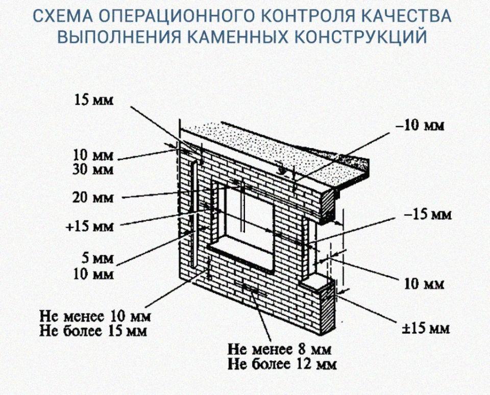 О контроле качества и приемке каменных работПо мере возведения каменных конструкций осуществляется систематический контроль правильности перевязки кладки, толщины и заполнения швов, вертикальности, горизонтальности и прямолинейности поверхностей и углов кладки. Качество заполнения швов следует проверять не реже трех раз по высоте этажа; вертикальность граней, углов кладки и горизонтальность ее углов проверяют не реже двух раз на каждый метр, а толщину швов — через 5...6 рядов по высоте кладки.По окончании кладки каждого этажа в обязательном порядке должна осуществляться геодезическая проверка горизонтальности и вертикальности кладки. При окончательной приемке каменных работ проверке с приложением актов скрытых работ подлежат:• правильность устройства осадочных и температурных швов;• качество гидроизоляции кладки;• наличие и правильность установки закладных деталей и других связевых элементов;• качество поверхностей фасадных неоштукатуренных стен;• соблюдение цвета, требуемой перевязки, рисунка и расшивки швов.(*) Источник: Г. К. Соколов, А. А. Гончаров. Технология возведения специальных зданий и сооружений#организациястроительства #каменныеконструкции