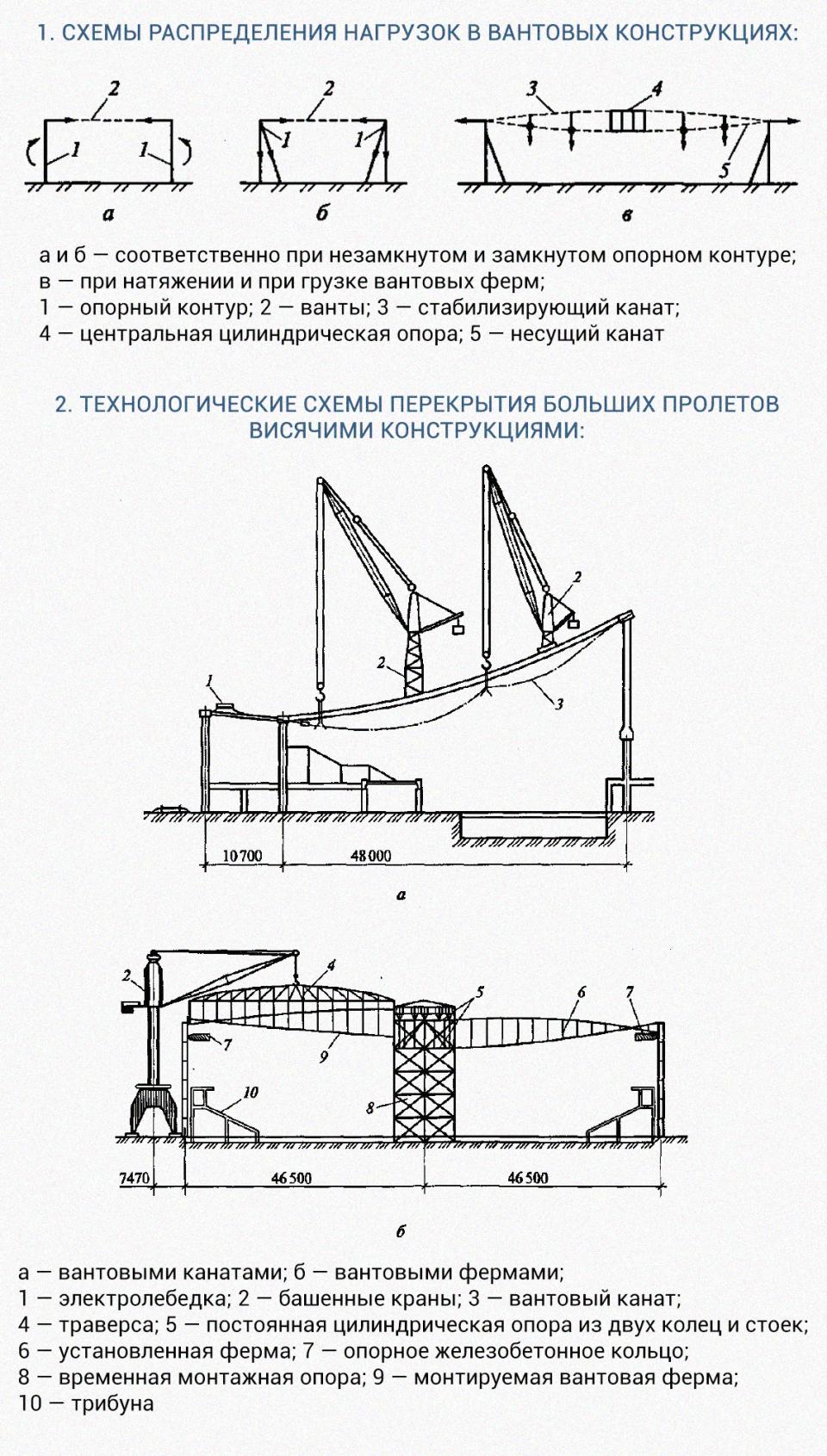 Технология возведения специальных зданий и сооружений.Монтаж вантовых конструкций (*)Вантовым называют покрытие, имеющее в качестве опоры натянутые стальные канаты (ванты). Вантовая система, в свою очередь, опирается на опорный контур, воспринимающий все горизонтальные и вертикальные нагрузки. Опорный контур может устраиваться в виде рядов колонн или стен с контрфорсами, быть незамкнутым или замкнутым.Как правило, ванты натягивают на замкнутое железобетонное кольцо, опирающееся на колонны. Кольцо полностью воспринимает горизонтальные нагрузки и исключает возникновение изгибающих напряжений в колоннах.Помещения, перекрываемые вантовыми конструкциями, в плане могут быть прямоугольными, овальными или круглыми, а ванты — располагаться параллельно, радиально или перекрестно по главным направлениям поверхности оболочки. В качестве вант могут быть использованы стальные стержни, пряди или канаты, в том числе объединенные для удобства установки в фермы.Для уменьшения прогиба от эксплуатационных нагрузок и возможности появления трещин висячая оболочка подвергается предварительному напряжению путем натяжения вант и подвешивания дополнительных пригрузов. Для отвода воды и удобства ведения монтажных работ кроме несущего каната может дополнительно устанавливаться верхний — стабилизирующий канат (рис.1).Пример устройства вантового перекрытия приведен на рис.2.Последовательность выполнения работ при перекрытии пролета вантовыми канатами:• вантовый канат, намотанный на барабан, подают краном к месту установки, один конец каната закрепляют анкером в опорном контуре;• канат раскатывают, оснащают контрольными грузами, поднимают в проектное положение, натягивают электролебедкой и закрепляют в опорном контуре с противоположной стороны;• после установки всех продольных канатов производят геодезическую проверку положения точек вантовой сети;• устанавливают поперечные ванты (на рис. 2 не показаны), закрепляют их пересечения с рабочими вантами;• укладывают плиты покрытия в направлении от ниж