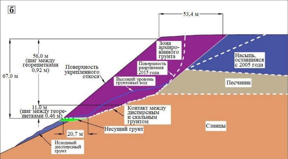 Работа в программах Slide2 и Slide3 пакета RocScience: анализ причин разрушения армированного склонаПредлагаем вниманию читателей краткий обзор статьи Джеймса Коллина с соавторами «Анализ устойчивости и напряженно-деформированного состояния при разрушении армированного склона в аэропорту Иджер», опубликованной в «Журнале по геотехнике и геоэкологии» (Journal of Geotechnical and Geoenvironmental Engineering) под эгидой Американского общества инженеров гражданского строительства (ASCE) в начале 2021 года (с привлечением дополнительных материалов [2]). Эти американские исследователи провели двумерный и трехмерный анализ предельного равновесия (LEM – Limit Equilibrium Methods) в программах Slide2 и Slide3, являющихся частью программного комплекса RocScience, с целью выявления причин разрушения 72-метрового армированного склона в конце взлетно-посадочной полосы № 5 аэропорта Иджер (г. Чарльстон, Западная Вирджиния, США) в 2015 году.Текст статьи в формате PDF - https://clck.ru/UoDyy#геотехника