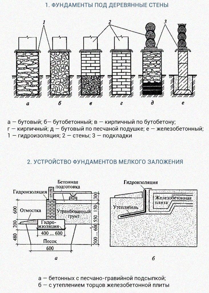 Особенности возведения фундаментов под деревянные здания (*)По конструкции фундаменты под деревянные здания могут быть ленточными, столбчатыми, плитными, свайными. Они могут выполняться из бутовой или кирпичной кладки, бутобетона, монолитного и сборного железобетона (рис. 1). Ленточные фундаменты предпочитают возводить при строительстве зданий с подвалами, столбчатые — под 1...2-этажные дома без подвалов, когда по местным условиям требуется глубокое заложение подошвы фундамента, и ленточный фундамент оказывается неэкономичным. Свайные фундаменты устраивают в тех случаях, когда пригодные в качестве оснований грунты залегают на большой глубине.Поскольку для индивидуального малоэтажного строительства отводятся, как правило, земли несельскохозяйственного назначения, на заболоченных и пучинистых грунтах, большое распространение среди индивидуальных застройщиков, применяющих деревянные конструкции, получили плитные фундаменты, заглубляемые на небольшую глубину.В соответствии с нормативными требованиями фундамент под многоэтажное здание с каменными или бетонными стенами должен заглубляться ниже уровня сезонного промерзания грунта. Если для южных районов глубина промерзания грунта может быть менее 1 м, для средней части (Новгород, Москва, Казань) — 1,2... 1,7 м, то для северных районов — превышать 2... 2,5 м. Поэтому при строительстве малоэтажных зданий с деревянными стенами фундаменты закладывают неглубоко. Такие фундаменты способны успешно сопротивляться силам, работающим на излом и растяжение.Практика индивидуального строительства показала, что деревянные дома, построенные с фундаментами неглубокого заложения, т.е. до глубины промерзания, в подавляющем большинстве функционируют исправно. Строители при этом должны соблюдать главные условия: изготавливать фундаменты из монолитных материалов, а не из сборных блоков; устраивать тщательно утрамбованную подсыпку из нескольких слоев песка и гравия.Установлено, что деревянные дома, относящиеся к типу малонагруженных в связи с пр