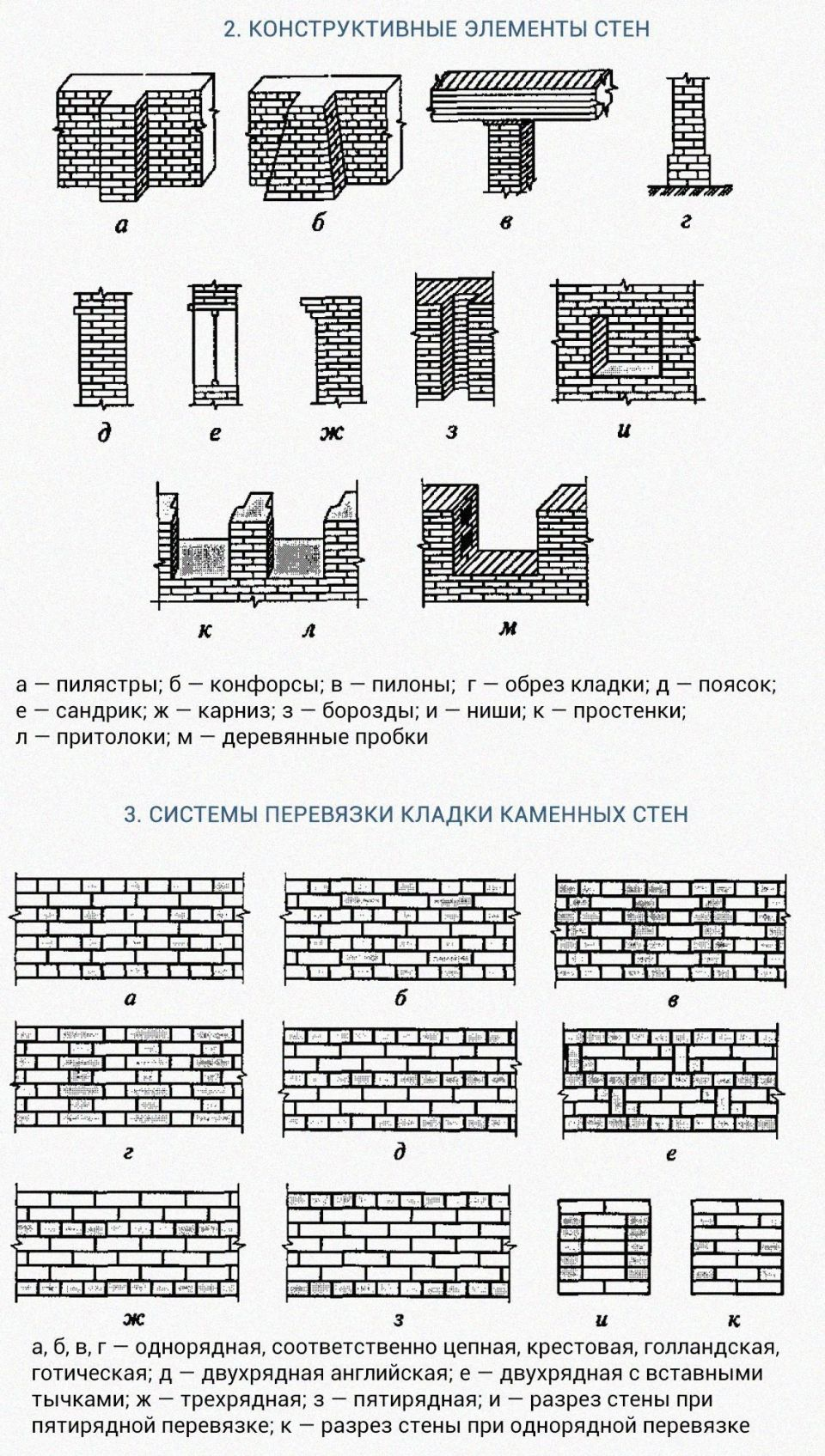 Конструктивные решения зданий с каменными стенамиПо степени пространственной жесткости здания с каменными стенами можно разделить на здания с жесткой конструктивной схемой, к которым относятся здания с частым расположением поперечных стен, т.е. преимущественно гражданские здания, и здания с упругой конструктивной схемой, к которым относятся одноэтажные производственные, складские и другие подобные здания (в них продольные стены имеют значительную высоту и большие расстояния между поперечными стенами).В зависимости от назначения здания или сооружения, действующих нагрузок, этажности и других факторов каменные стены (рис. 1) подразделяются на:• несущие, воспринимающие все вертикальные и горизонтальные нагрузки;• самонесущие, воспринимающие только собственную массу;• ненесущие (фахверковые), в которых каменная кладка используется как заполнение панелей, образованных ригелями, раскосами и стойками каркаса.Прочность каменных стен в большой степени зависит от прочности кладки:Rкл = А•Rк•[1-0,2/(0,3 + Rp/2Rк)]где А — коэффициент, зависящий от прочности камня; Rк — прочность камня; Rр — прочность раствора.В соответствии с этим, даже если прочность раствора будет равна 0, кладка будет иметь прочность, равную 33 % ее максимально возможной прочности. Для обеспечения совместной работы и образования пространственной коробки стены обычно связывают друг с другом, с перекрытиями и каркасом при помощи анкеров. Поэтому устойчивость и жесткость каменных стен зависят не только от их собственной жесткости, но и от жесткости перекрытий, покрытий и других конструкций, которые обеспечивают опирание и закрепление стен по их высоте.Стены бывают сплошными (без проемов) и с проемами. Сплошные стены без конструктивных элементов и архитектурных деталей называются гладкими. Различают следующие конструктивные элементы стен (рис. 2):• пилястры — вертикальные выступы на поверхности стены прямоугольного сечения, служащие для членения плоскости стены;• конфорсы — такие же выступы, увеличивающие устойч