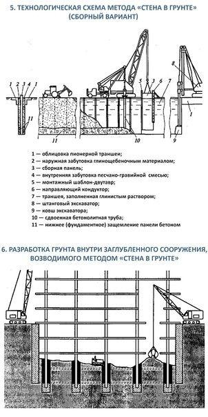 Технология возведения сооружений методом «стена в грунте» (*)Способ «стена в грунте» (рис. 1) наиболее эффективен при устройстве противофильтрационных завес и возведении заглубленных сооружений, устройстве фундаментов и подпорных стен в неустойчивых грунтах. Сущность данного способа заключается в том, что узкие выемки для будущих стен и фундаментов роются на полную глубину, в выемках устраиваются стены, под защитой которых затем разрабатывается котлован, монтируются или бетонируются перекрытия, устанавливается оборудование, производятся отделочные, санитарно-технические, электромонтажные и другие работы. Отпадает необходимость устройства откосов котлована и обратной засыпки пазух. За счет снижения объемов работ снижается трудоемкость и стоимость возведения здания или сооружения.Обычно стены, возведенные таким образом, оказываются достаточно прочными, чтобы предотвратить обрушение грунта при разработке котлована. Для сооружений, для которых после удаления грунта устойчивость стен не гарантируется (даже при наличии перекрытий), по мере разработки котлована устанавливаются распорные крепления, подкосы или грунтовые анкеры. Устройство таких стен может быть осуществлено без удаления и с удалением грунта. В первом случае стены в грунте могут устраиваться в горизонтальной, вертикальной или наклонной плоскостях, и не только предохранять выработки от обрушения грунта, но и служить в качестве противофильтрационной завесы.Для образования противофильтрационных стен используют бурильно-крановые машины с пустотелой буровой штангой, оборудованной смесительным буром с режущими и перемешивающими лопастями. После пробуривания скважины до проектной отметки через буровую штангу к ее основанию растворнасосом нагнетается водоцементная суспензия. При обратном подъеме штанги с вращением перемешивающие лопасти раскрываются, грунт перемешивается с суспензией и в дальнейшего затвердевает, образуя грунтобетонную сваю, изготовленную на месте без выемки грунта.В результате последовательного изго
