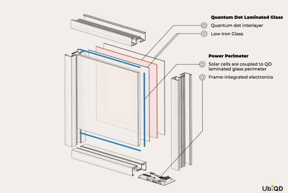 Прозрачные солнечные панели, которые можно использовать как остеклениеСпециалисты американской компании UbiQD разработали прозрачные солнечные панели, предназначенные для крепления к фасаду. Панели выглядят как обычные стекла с небольшой тонировкой.Батареи от UbiQD сочетают в себе два обычно конкурирующих показателя: высокую светопроницаемость и высокую эффективность. Так, панели не просто собирают солнечный свет и преобразуют его в электроэнергию – они пропускают внутрь зданий до 43% видимого света, то есть выполняют ту же самую задачу, что и окна.При этом по части эффективности прозрачные панели обгоняют своих сине-черных собратьев: их КПД составляет больше 8%, в то время как у «уродливых» батарей этот показатель не превышает 3%. Секрет кроется в составе фотоэлемента внутри двойного стеклопакета: в его основе лежит углеродсодержащее или органическое вещество, в то время как обычные производители используют кремний. Сейчас команда пытается усовершенствовать технологию за счет интеграции квантовых точек – наноразмерных частиц, способных повлиять на диапазон поглощаемого света и, соответственно, повысить эффективность преобразования солнечной энергии в электрическую.#энергоэффективность #энергетика #сша